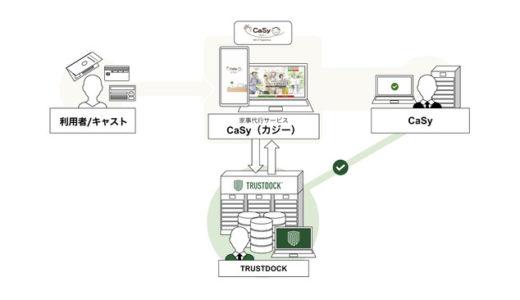 身元確認強化で安全性をアップ!家事代行サービス「CaSy」と本人確認APIサービス「TRUSTDOCK」が業務提携。