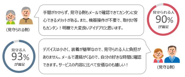 利用者の声(モデル事業アンケートより))