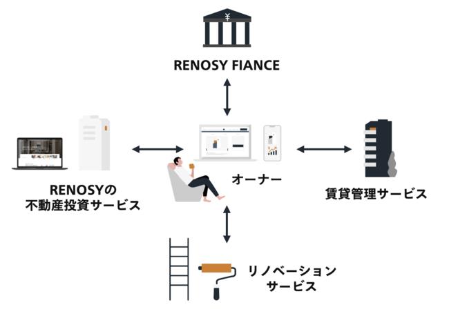 <RENOSYのワンストップな顧客体験>