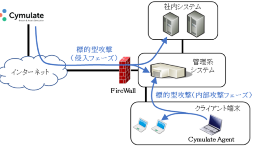 セキュリティ対策の有効性を判断!2月1日より標的型攻撃シミュレーションサービスの提供を開始。