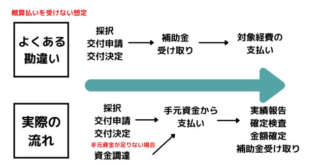(注)簡易的な参考図であり、実際の手続きの際は要領等に沿う必要があります