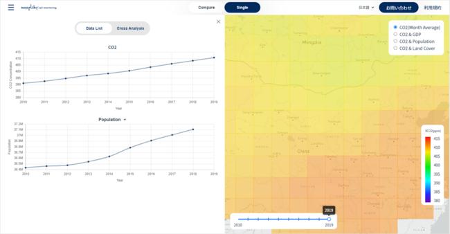 メッシュをクリックすると、CO2と人口の時系列推移を表示