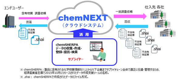 含有化学物質管理サービス chemNEXT 概要