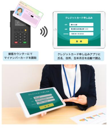 接客カウンターでのマイナンバー読取(イメージ)