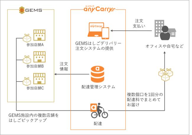 GEMSはしごデリバリーの概要図