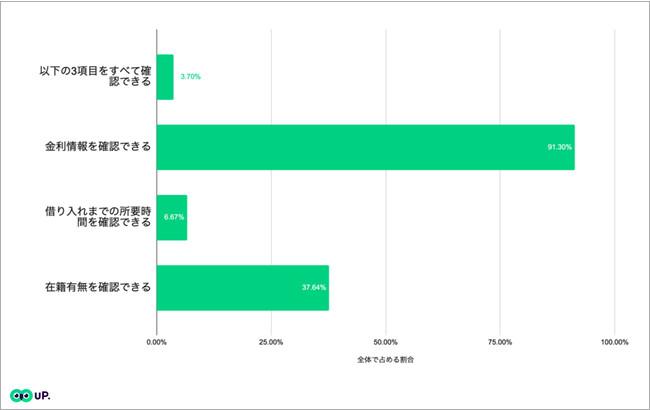 図2:当社が任意で選んだ以下の3項目を確認できたローンの割合を示したもの