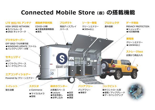 Connected Mobile Store 搭載機能