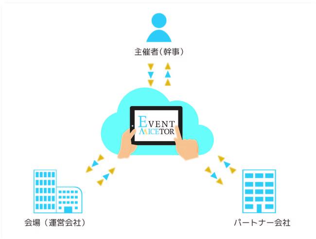 ▲主催者(幹事)と会場(運営会社)、パートナー会社を結ぶイベント準備システムです