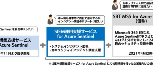 クラウドネイティブなSIEMソリューション「Azure Sentinel」の運用を支援!SBTが1月27日に新サービスを開始。
