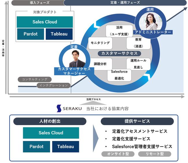 図1:提供するビジネス変革支援サービスイメージと、当社の協業内容
