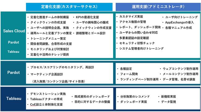 図2:NTTデータとの協業により新たに提供するサービスメニュー